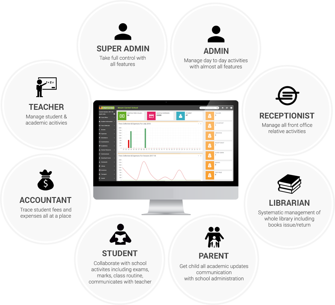 School management system for. School and colleges