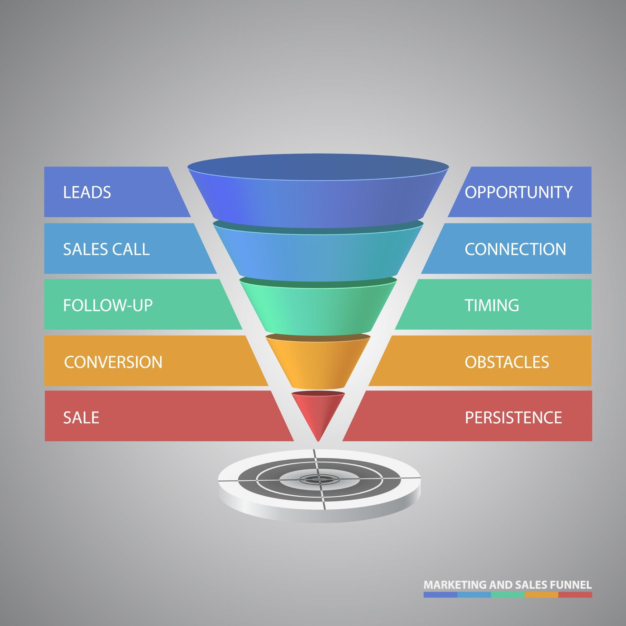 Sales Funnels for Affiliate Marketers and Businesses