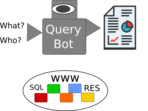 BotQuery Consult for telegram any database or remote resources