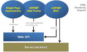 I will develop asp dot net mvc and asp net web app in visual studio