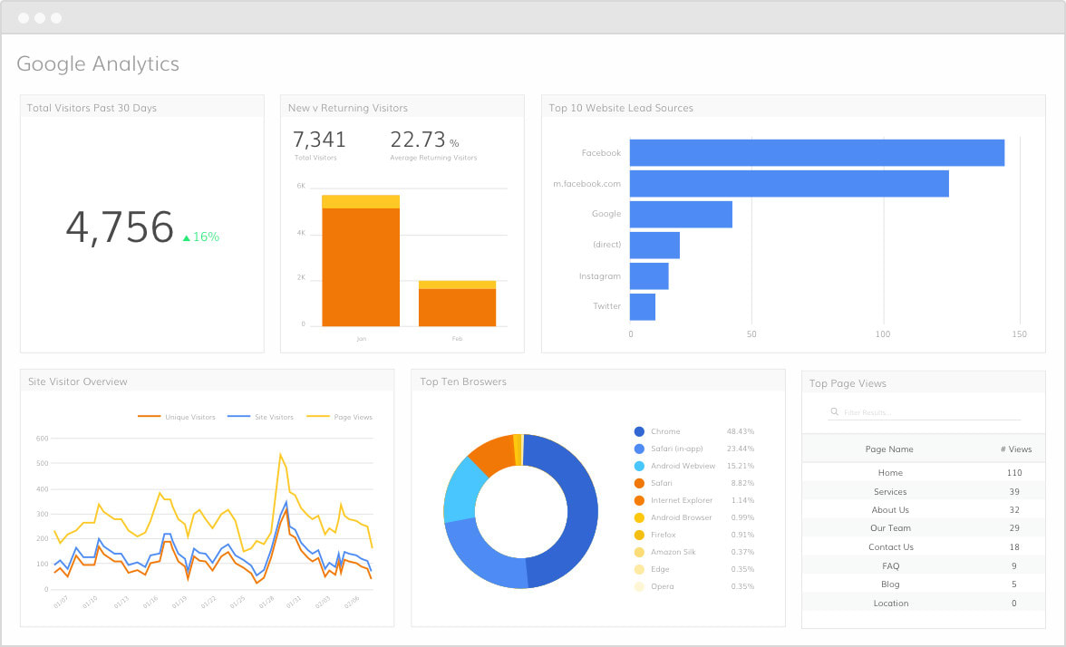 Set up your google analytics and personalized objectives