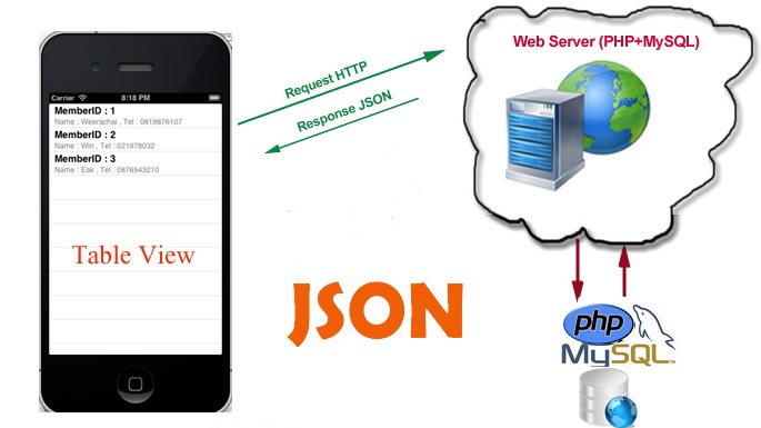 Web services for mobile applications in php