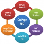 Provide complete Onsite SEO