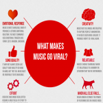 Go Viral with your music