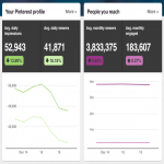 Promote Your Website On Pinterest,  Reach 3m Monthly Organic Visitors